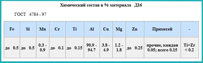 Химический состав Д16