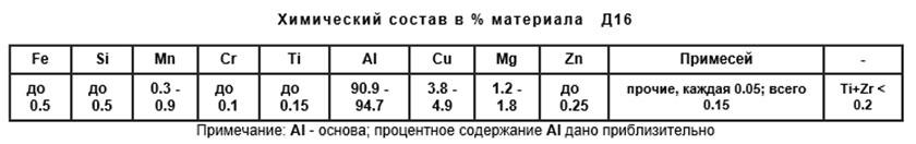 Химический состав сплава Д16