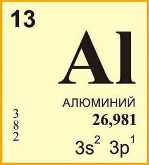 Кислотно основные свойства алюминия
